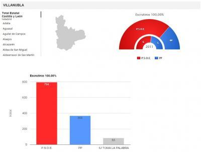 20150525084129-elecciones-municipales-2015-villanubla.jpg