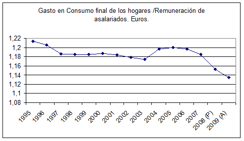 20110318081115-gastosenconsumo.png
