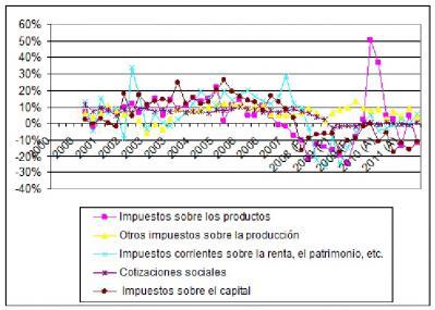 20120503084516-los-ingresos-pro-ciclicos.jpg